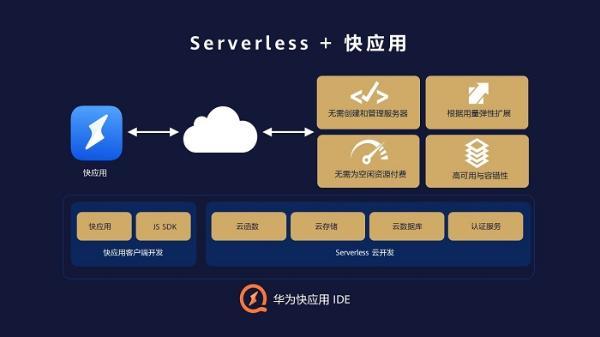 华为的快速应用集成开发环境与无服务器云服务联网 使快速应用开发更快