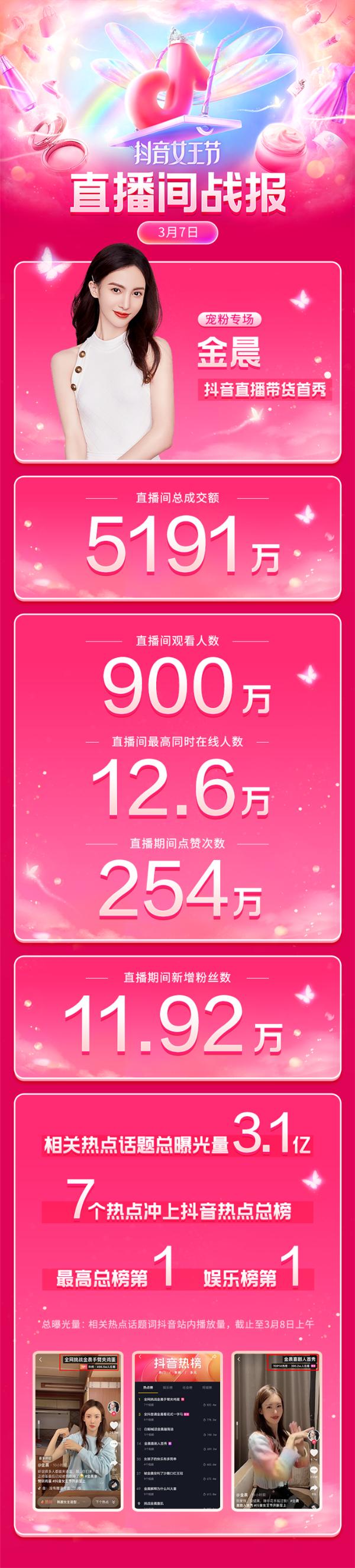 """金晨现身""""抖音女王节""""开启带货首秀,5小时销售额达5191万"""