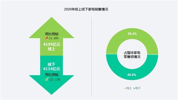 """《中国家电市场报告》发布 家电市场迎来""""品质革命""""京东家电助力行业转型升级"""