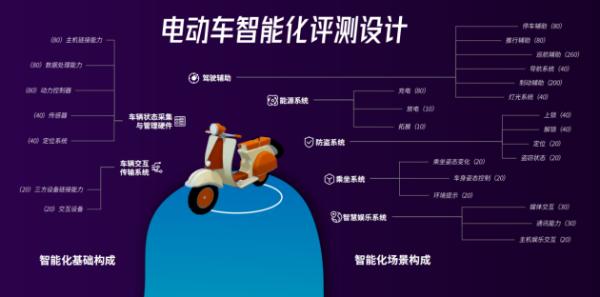 鲁大师新标准:电动两轮车智能化也有评级了!