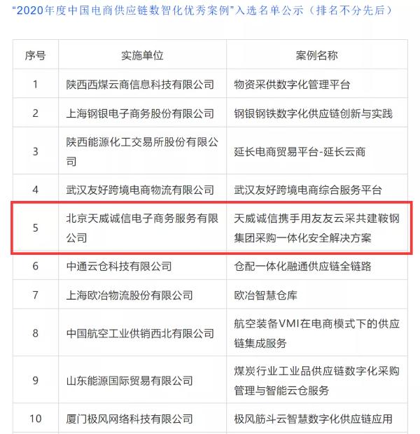 天威诚信入选2020年度中国电商供应链数智化优秀案例