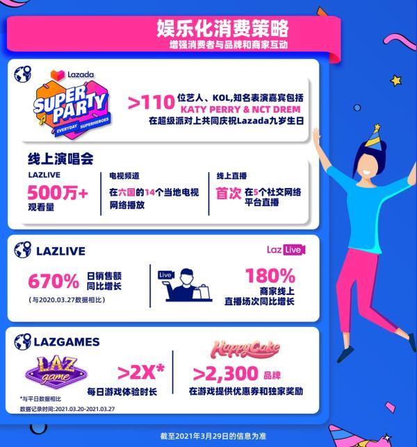 Lazada生日大促超级派对获500万次线上应援,20品牌单日销售额超百万美元!