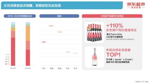 """啤酒用户玩""""品鉴""""、Z世代爱低度、酱香热持续攀升 《2021酒类线上消费白皮书》发布"""