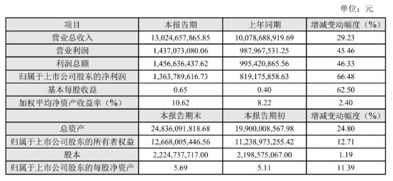 科大讯飞2020年净利润13.64亿元 监管红利下教育赛道或持续放量