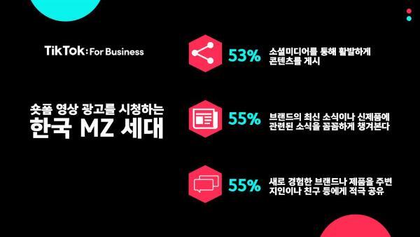 短视频草长势强劲 一半的韩国年轻人通过抖音了解新品牌