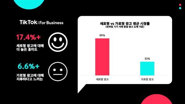 短视频强势种草,半数韩国年轻人通过TikTok了解新品牌