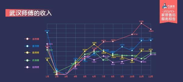 月收入过万实锤!万师傅《2020家居服务行业报告》让你看看家居师傅真实数据