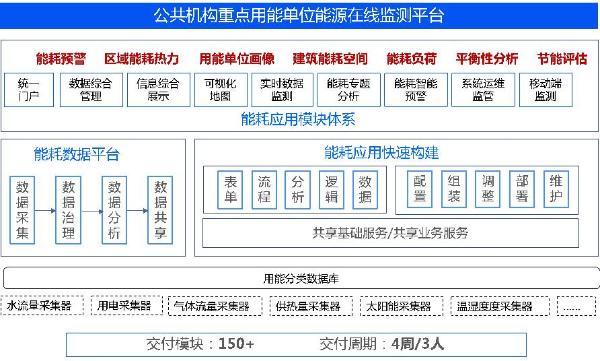 《数睿数据亮相2021中国数字能源论坛,企业级无码开发赋能能源行业数智化》
