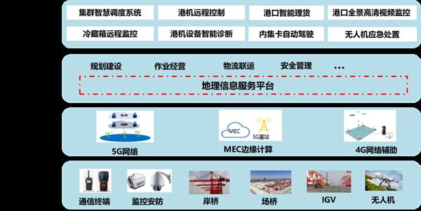 报告显示:云网融合将推动产业数字化转型升级