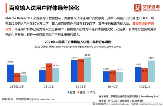 艾媒报告:百度输入法用户日均语音输入达14.2次,行业领先