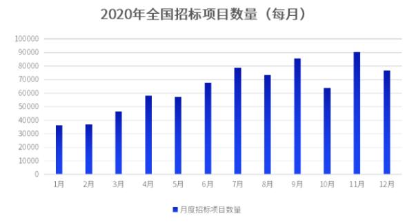 揭秘软件服务招投标江湖,这里最高的成单金额有99.6亿