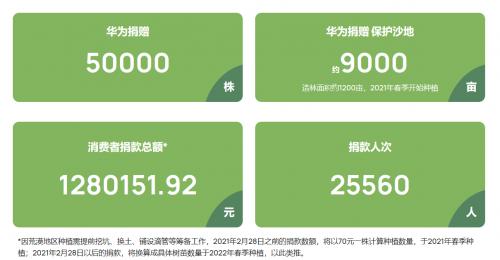 """华为""""我有一片胡杨林   甘肃""""公益项目春种启动 6万余株胡杨扎根沙漠"""