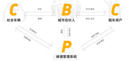 看看租车城市合伙人招募启动,C2B2C模式革新行业认知