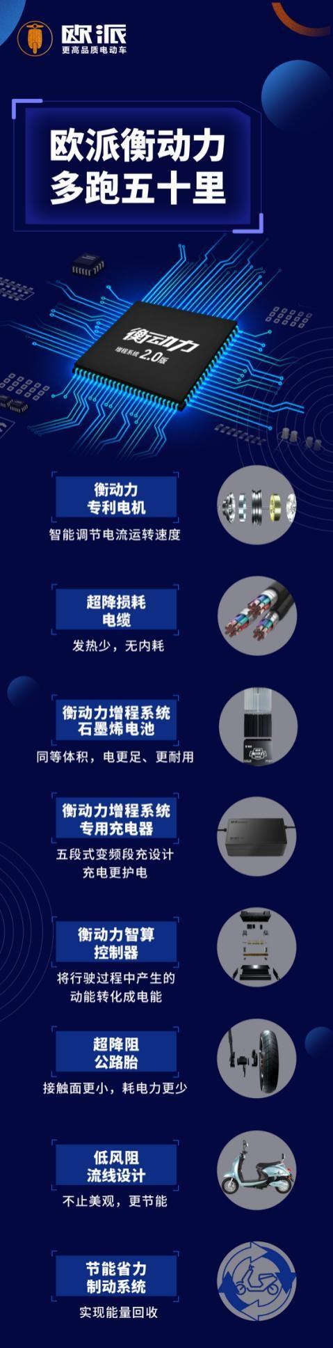 欧派电动车衡动力增程系统2.0 中国品质,服务世界!