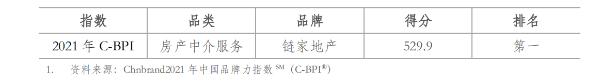 链家荣获中国品牌力指数房地产中介服务业第一品牌