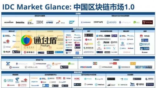 通付盾入选IDC中国区块链市场1.0榜单