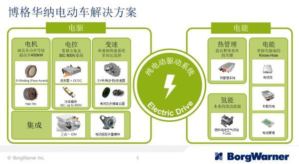 为应对汽车市场变革,博格华纳加速电动化转型