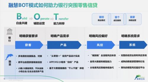 融慧金科联合创始人张羽:后监管时代,零售信贷数字化转型的困局与突围