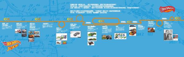"""风火轮×上海汽车博物馆 挑战出""""界"""",让孩子们更懂汽车"""