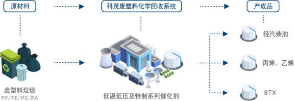 废塑料化学回收技术发展前沿