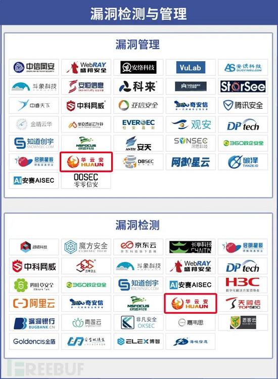 专注漏洞管理与AI攻防,华云安再度上榜《CCSIP 2021中国网络安全产业全景图》