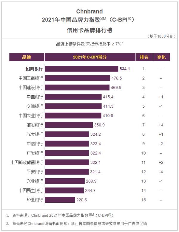 招行信用卡第10次荣获中国品牌力指数第一