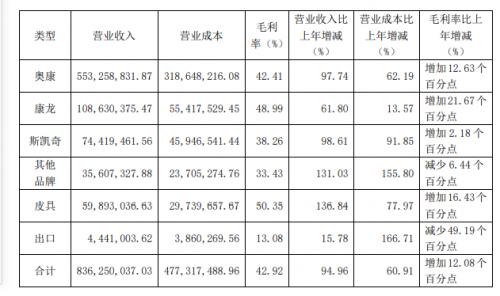 """奥康国际:一季度净利同比暴增1738.42%,王者""""亮剑"""""""