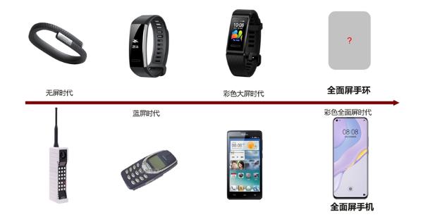 """你知道吗,手环也分""""功能机""""和""""智能机"""""""