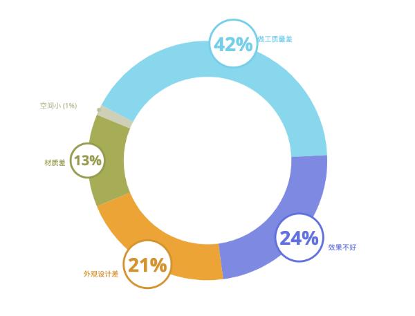 斯图飞腾Stratifyd:大数据之下的定制家居消费体验洞察