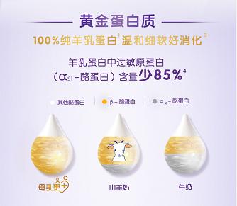 羊奶粉排行榜中合生元三大保护力强势登榜
