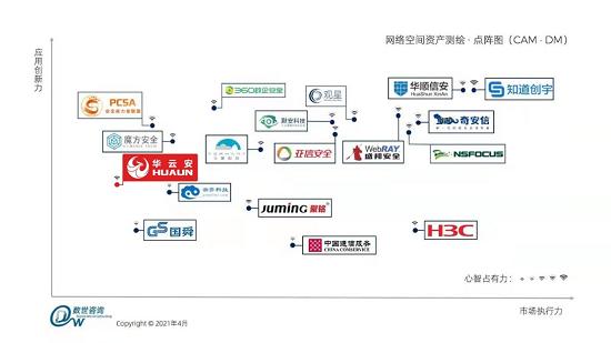 持续努力|华云安上榜《网络空间资产测绘(CAM)能力指南》