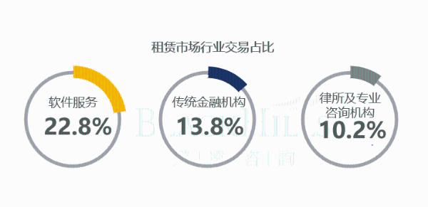 道源咨询发布《2021年第一季度深圳市甲级办公楼市场报告》