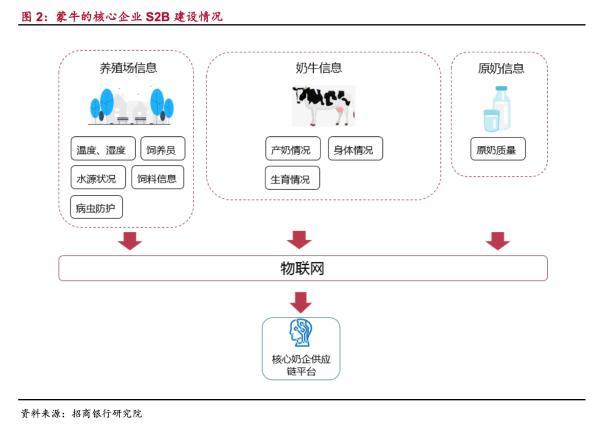 招商银行-发布产业互联网之大消费行业生态圈建设报告