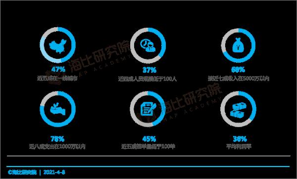 从业务现状和客户发展的角度 如何通过SaaS等新渠道抢占五大新生态