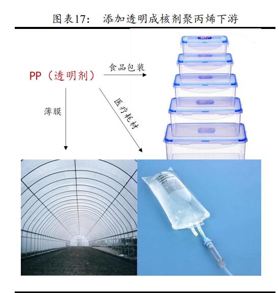 高端聚丙烯稀缺带动成核剂产业 呈和科技受益