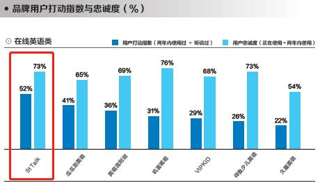 菲教+普惠战略优势明显,51Talk再获权威报告肯定