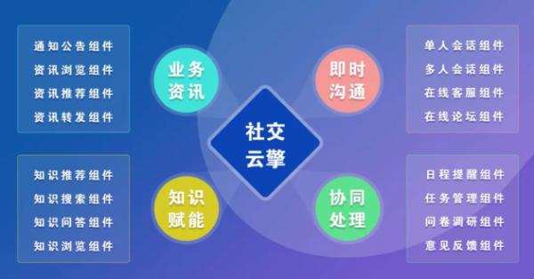 远光社交云擎:融合创新,为业务系统赋能