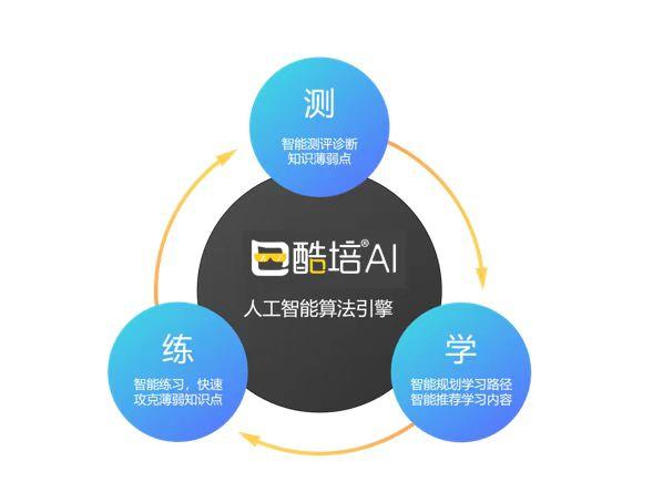 人工智能和教育深度融合,酷培AI交出满意答卷