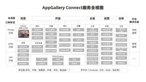 华为应用市场AGC持续赋能游戏开发者,助力游戏商业成功