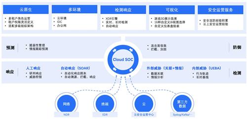 政企业务上云凸显四大安全痛点,腾讯Cloud SOC打造智能化安全运营体系