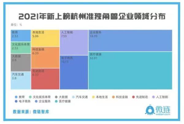 独角兽企业数据更新|火炬孵化杭州钱江汇谷2家在列