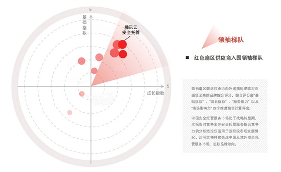 头豹&Sullivan发布《2021年中国安全托管市场报告》,腾讯云入围领袖梯队