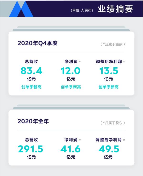 高盛:2030年全球音乐付费用户有望达12.79亿,腾讯音乐成全球第二大音乐平台