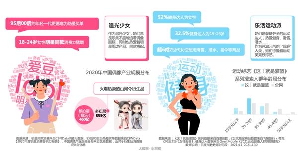 """探索屏幕里的""""她""""世界  2021优酷女性人群内容营销价值报告"""