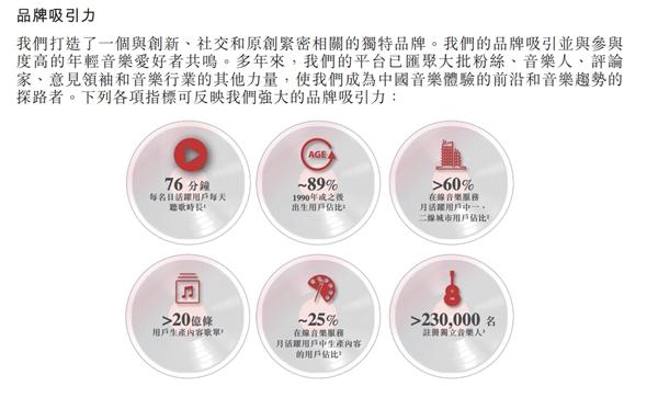 网易云音乐招股书解读:营收连续两年翻倍增长 年轻人占月活用户九成