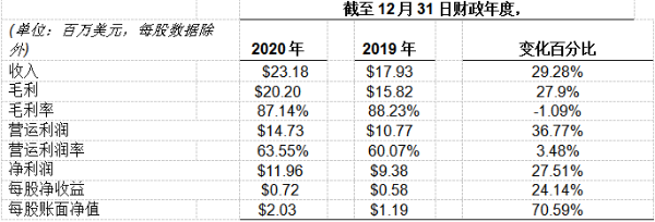 师董会(SDH.US)2020年年度财务业绩同比增长29.28%