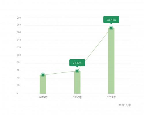 """曹操出行大数据:这个""""五一"""",2021第一波顶级消费流量井喷式释放!"""