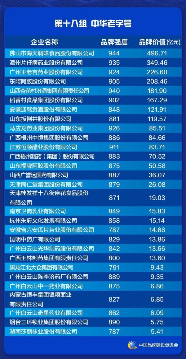 2021中国品牌价值老字号品牌榜发布 东阿阿胶高品牌强度跻身榜单前列