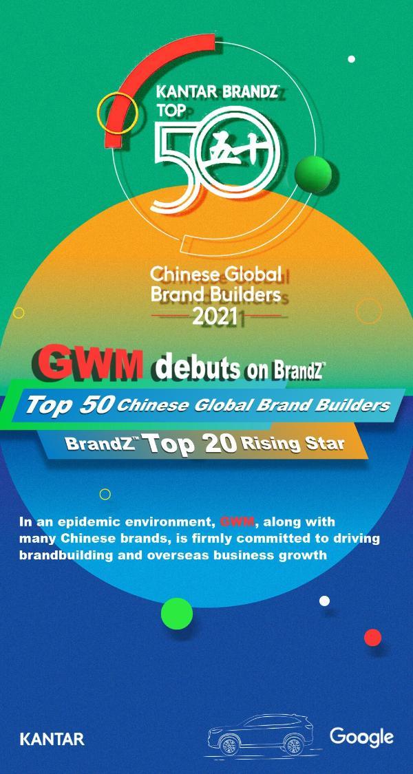 长城汽车上榜BrandZ中国全球化品牌50强,国际认知度稳步提升