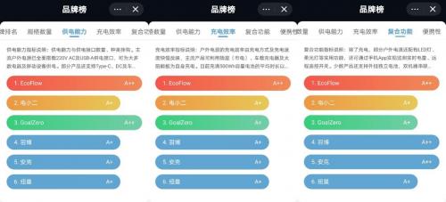 获盖得排行户外电源推荐榜第一,EcoFlow正浩用产品实力说话